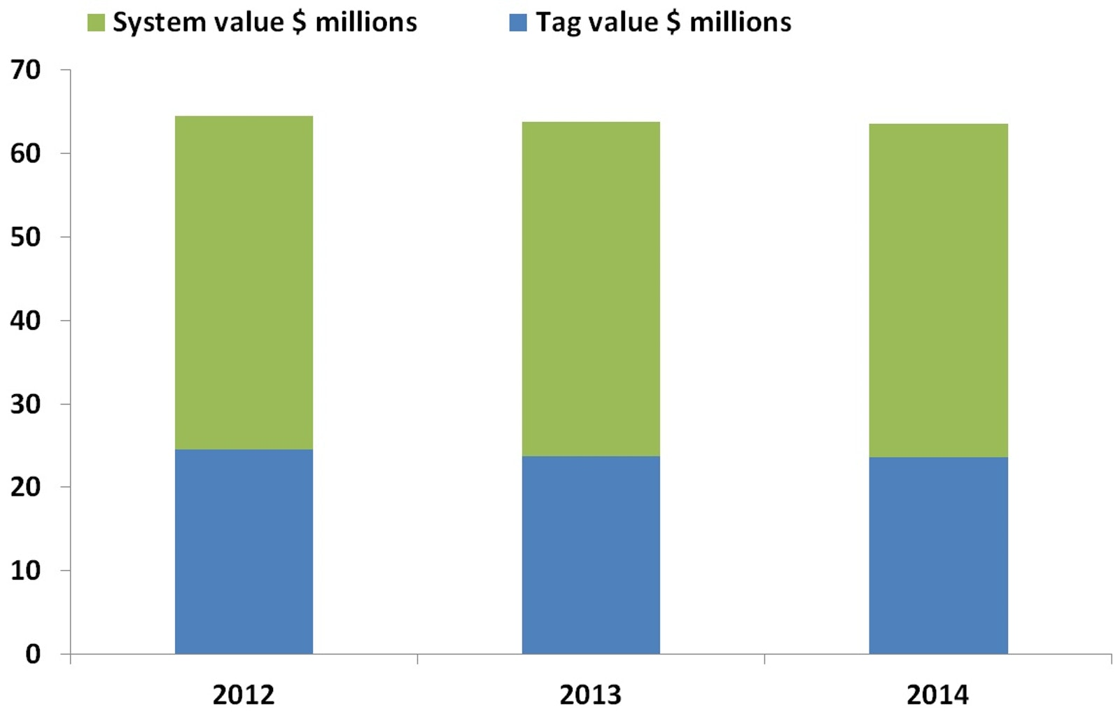 Apparel RFID 2013-2023: IDTechEx