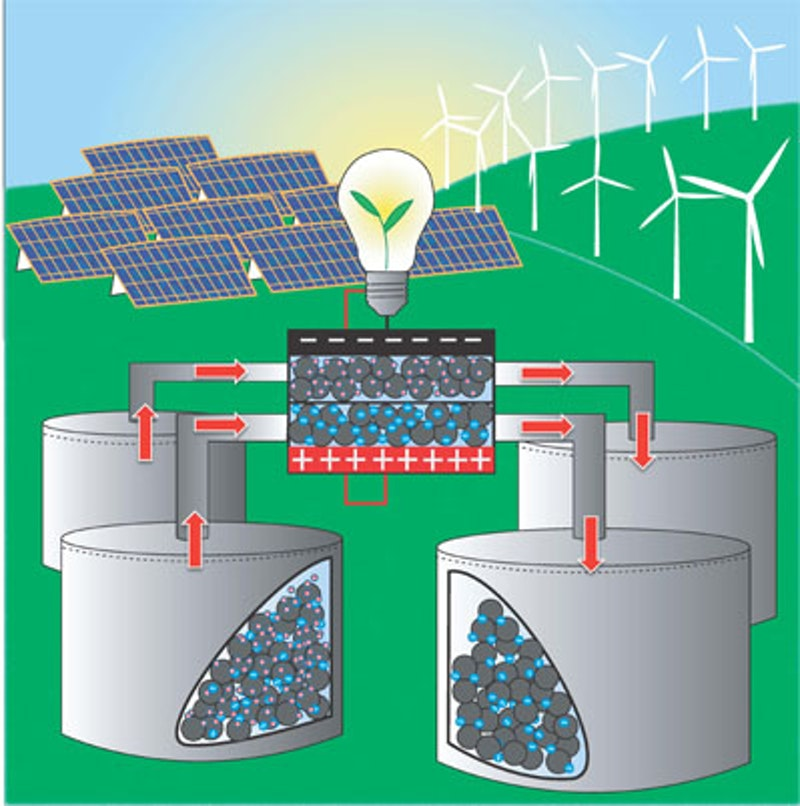 Promising new technology for energy storage