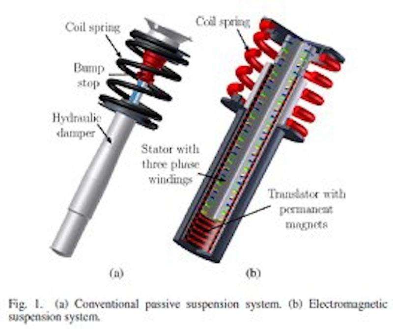 electromagnetic suspension