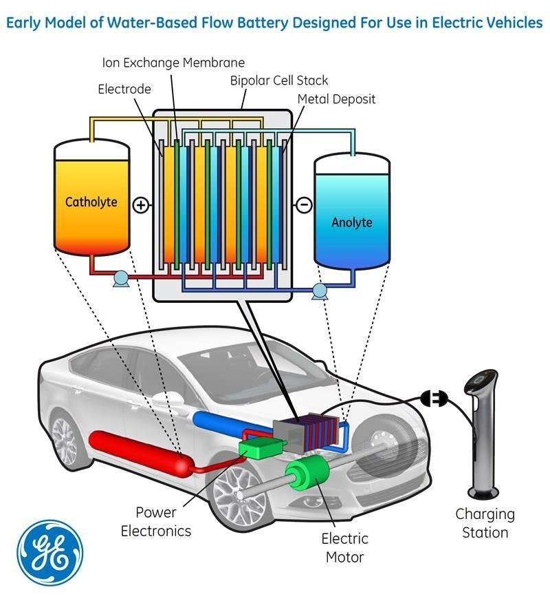 just add water possible key to energy storage for electric vehicles Land Transportation Diagrams it\u0027s a little more complex than making instant oatmeal, but scientists from general electric (ge) and lawrence berkeley national laboratory (berkeley lab)