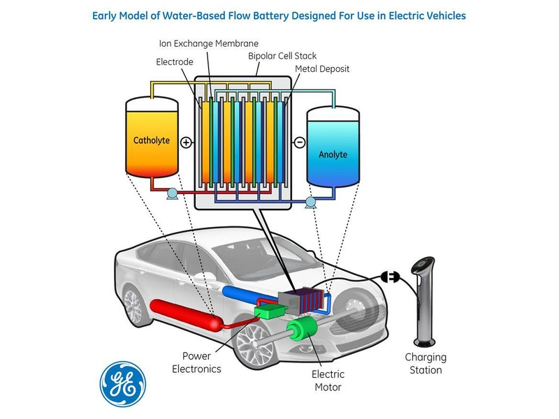 Just add water: possible key to energy storage for electric vehicles