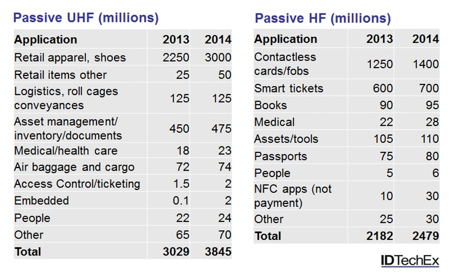 Passive RFID grows by 1 12 billion tags in 2014 to 6 9
