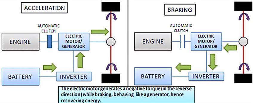 90 of heavy industrial evs using regenerative braking by 2024 rh idtechex com regenerative braking system diagram regenerative braking circuit diagram