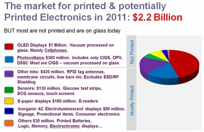 printed electronics what can we do better