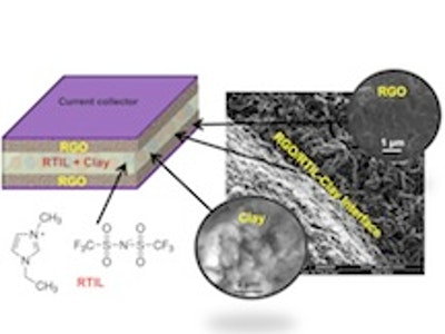 Key to high-temperature supercapacitors