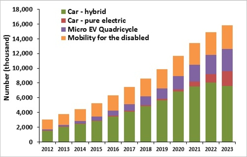 worldwide micro electric vehicles market report 2018 essay Athletic footwear global market share by company electric vehicles in use - worldwide 2012-2016 retail price of gasoline in the united states 1990-2016 topics.