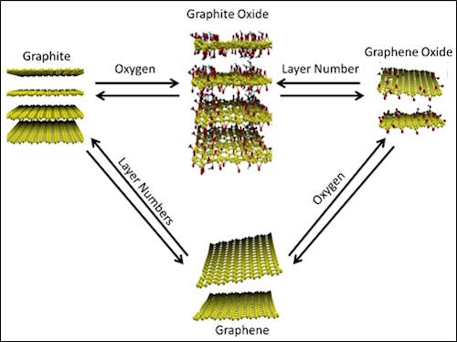 IDTechEx Forecasts a $100 Million Graphene Market in 2018 | 2012-11