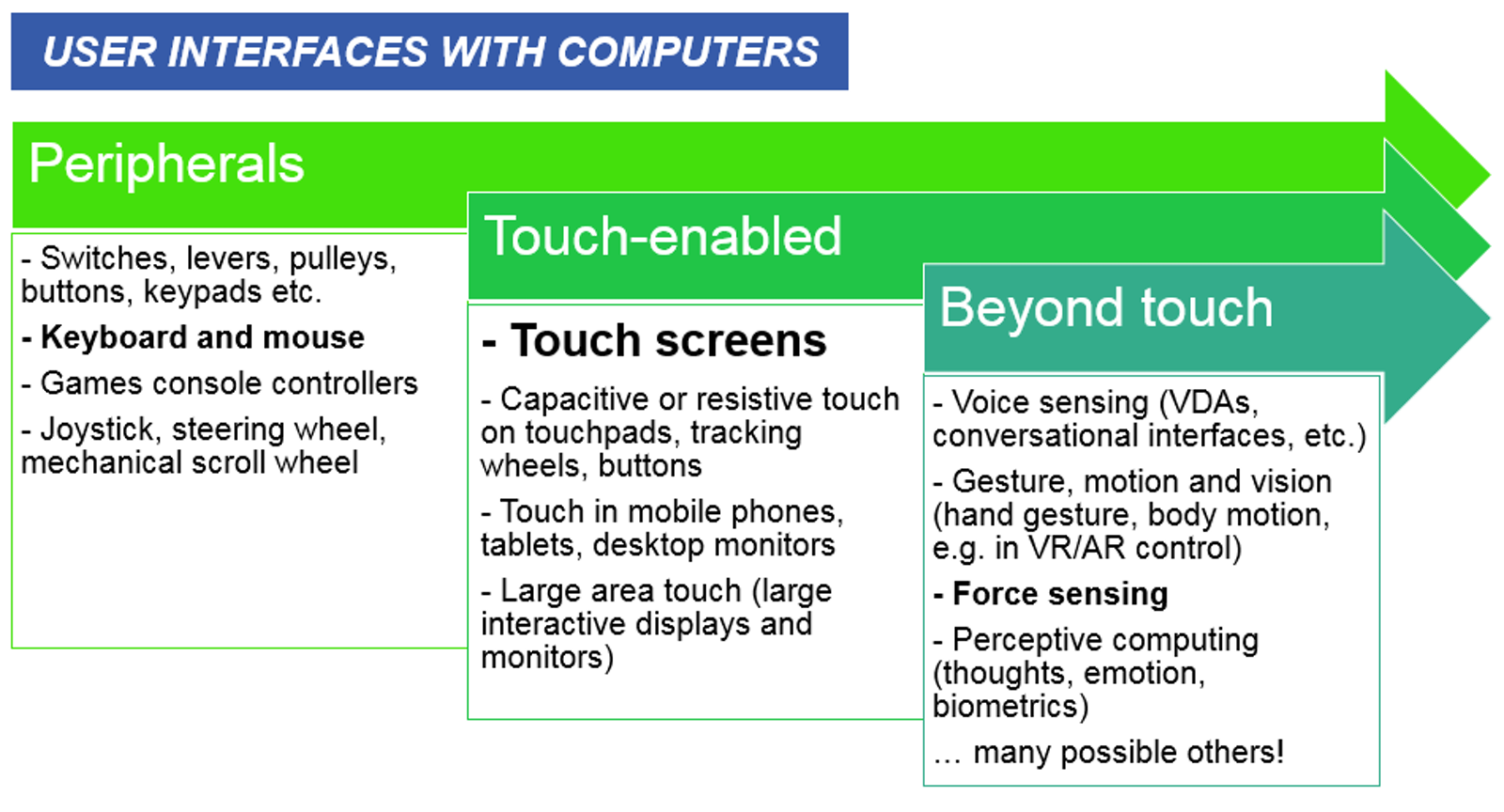Force Sensing in User Interfaces 2017-2027: IDTechEx