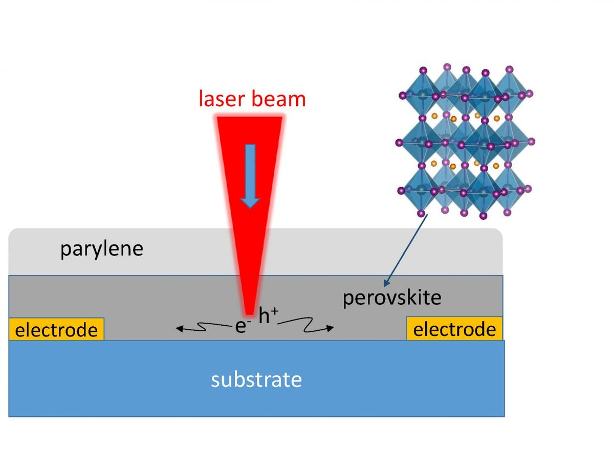 How perovskite solar films efficiently convert light to power
