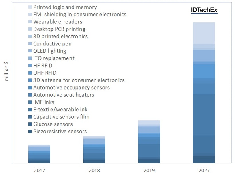 Conductive Ink Markets 2017 2027 Idtechex Research Article
