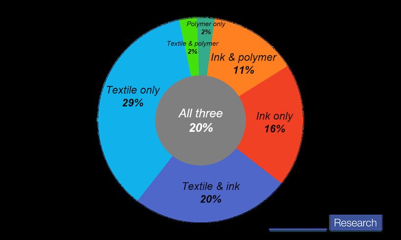 Can E Textiles Take The Next Step Towards The Mass Market