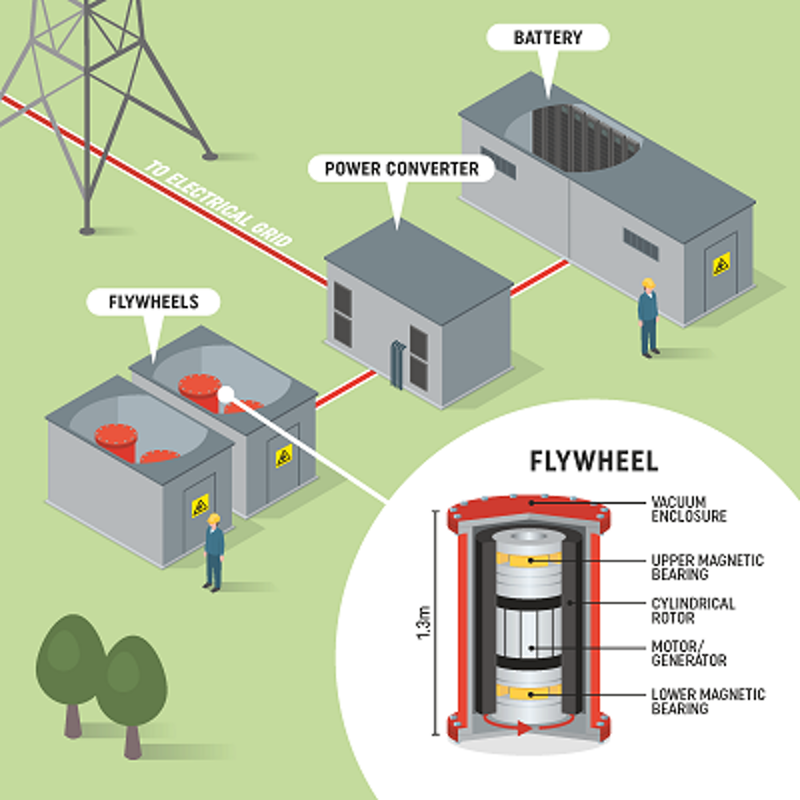 Europe's largest hybrid flywheel battery project | Off Grid
