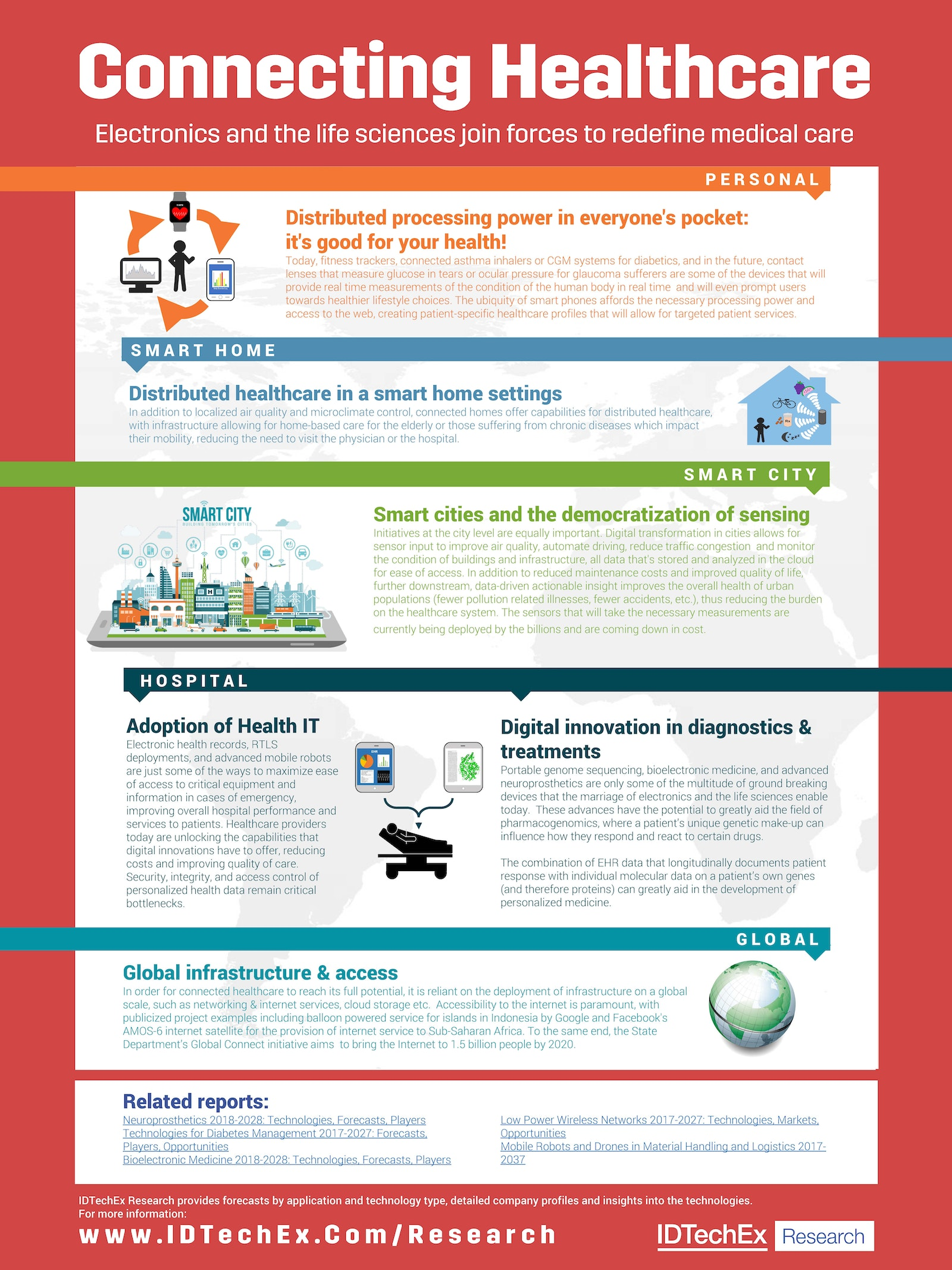 Connecting Healthcare: An IDTechEx Infographic | IDTechEx Research