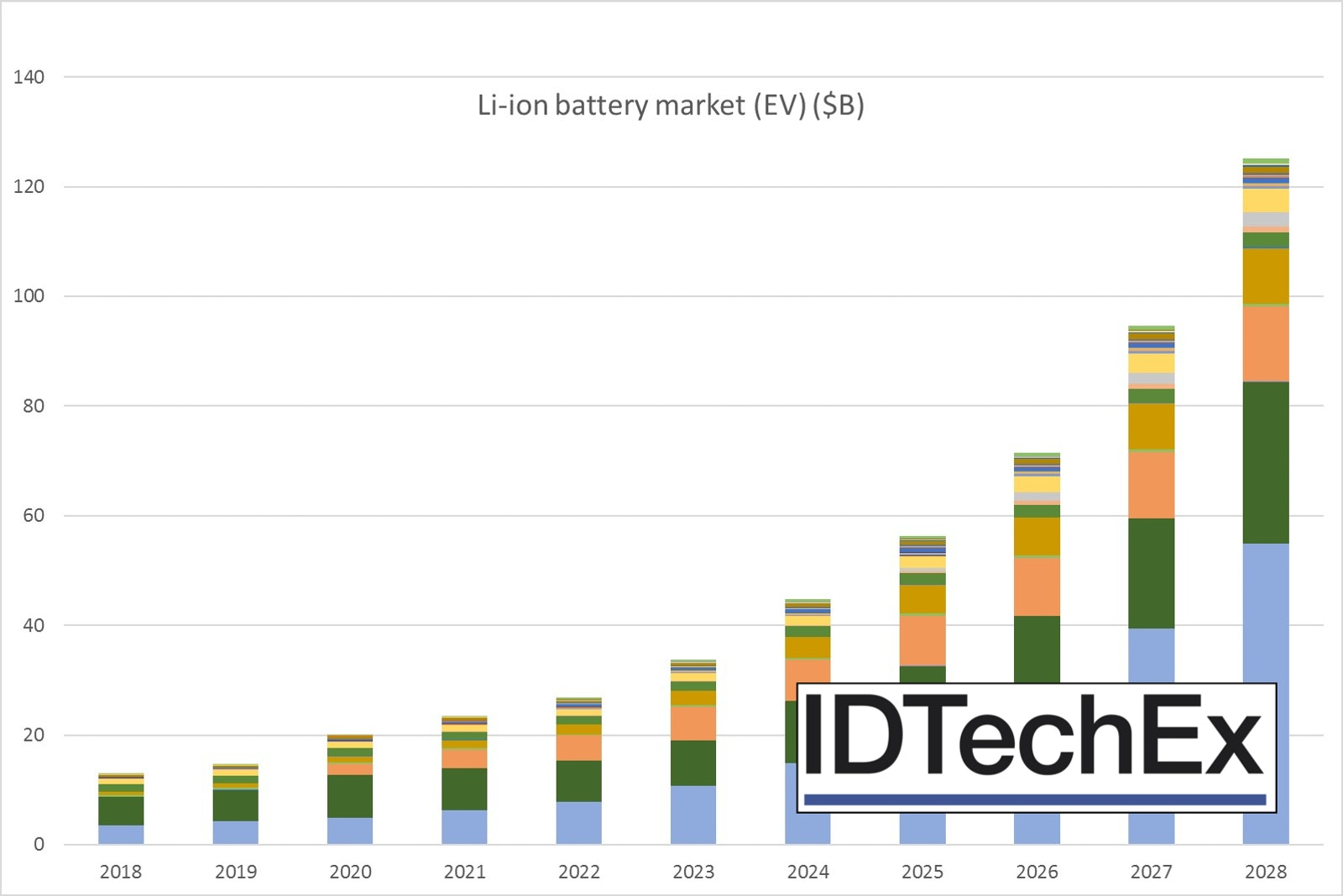 Li-ion Batteries 2018-2028: IDTechEx