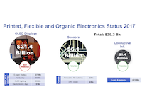 Flexible Electronics: The Big Winner So Far in Printed Electronics