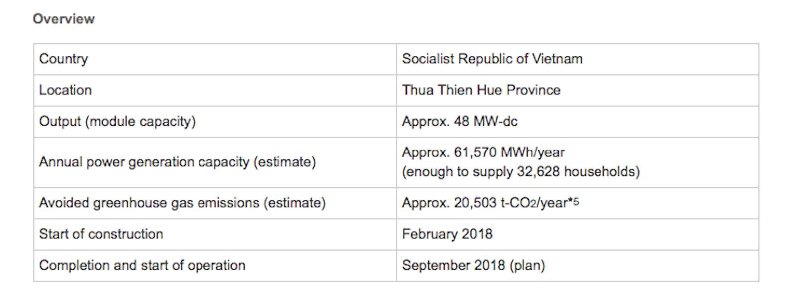 Sharp to construct mega solar power plant in Vietnam | Off