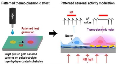 Printed thermo-plasmonic heat patterns for neurological disorders