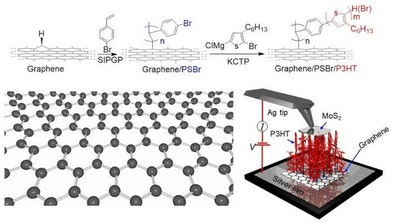 Polymer-graphene nanocarpets to electrify smart fabrics