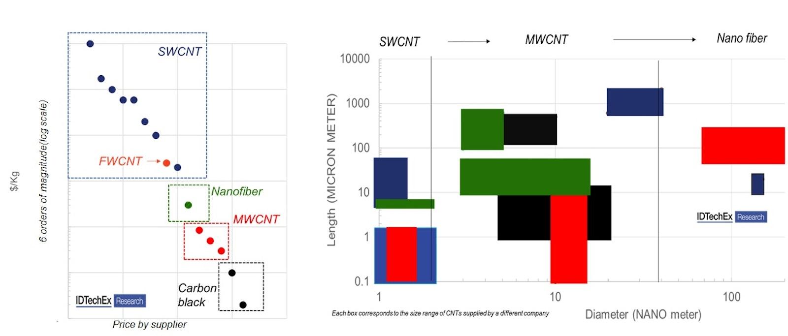 Carbon nanotube (CNT) commercialization: past, present and