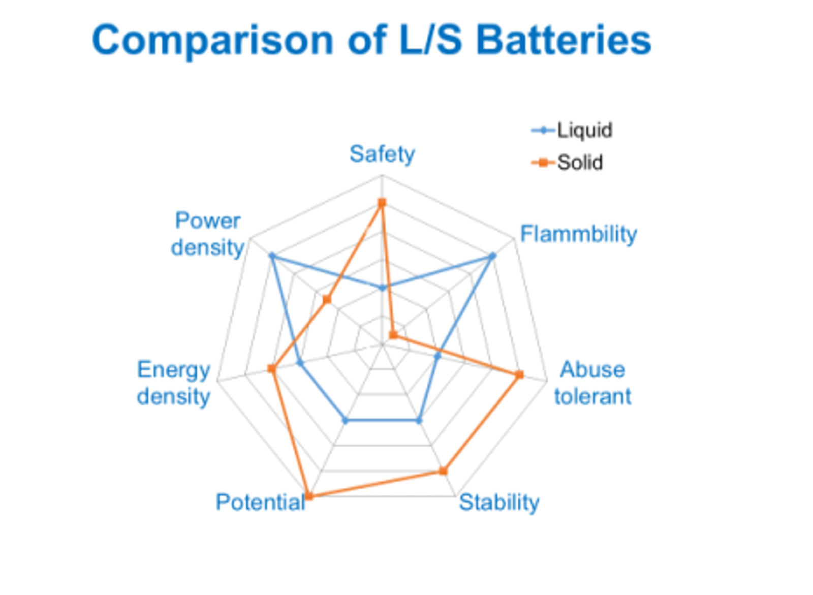 Solid state electrolyte for batteries | Off Grid Energy