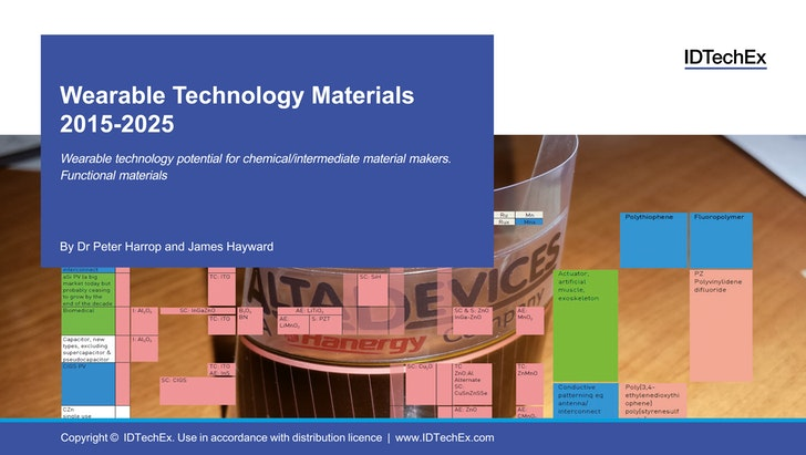 Wearable Technology Materials 2015-2025