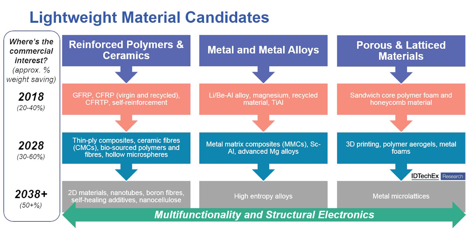 항공 우주 및 방위 산업을 위한 적층 제조 및 경량 재료 (2018
