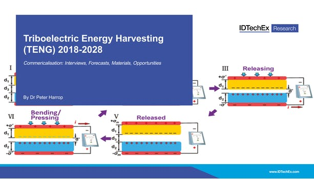Triboelectric Energy Harvesting (TENG) 2018-2028