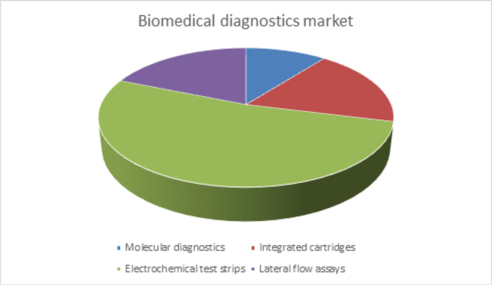 Biomedical Diagnostics at Point-of-Care 2019-2029: Technologies