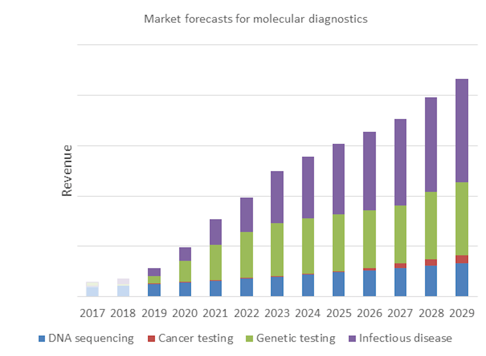 Biomedical Diagnostics at Point-of-Care 2019-2029