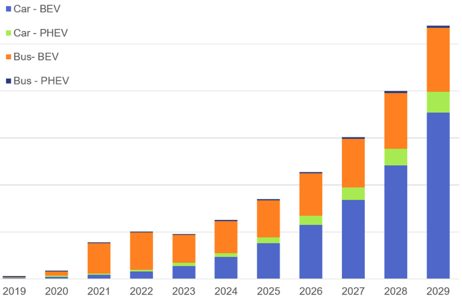 Second-life Electric Vehicle Batteries 2019-2029: IDTechEx