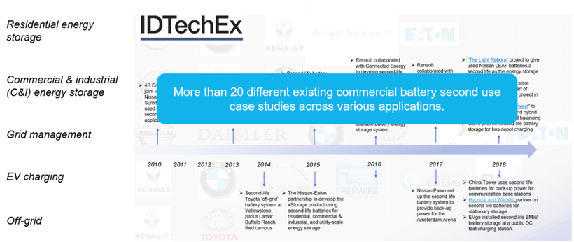 Second life electric vehicle batteries 2019 2029 idtechex we present a timeline as well as a comprehensive analysis of announced battery second use projects and businesses in the industry and provide insights into altavistaventures Choice Image