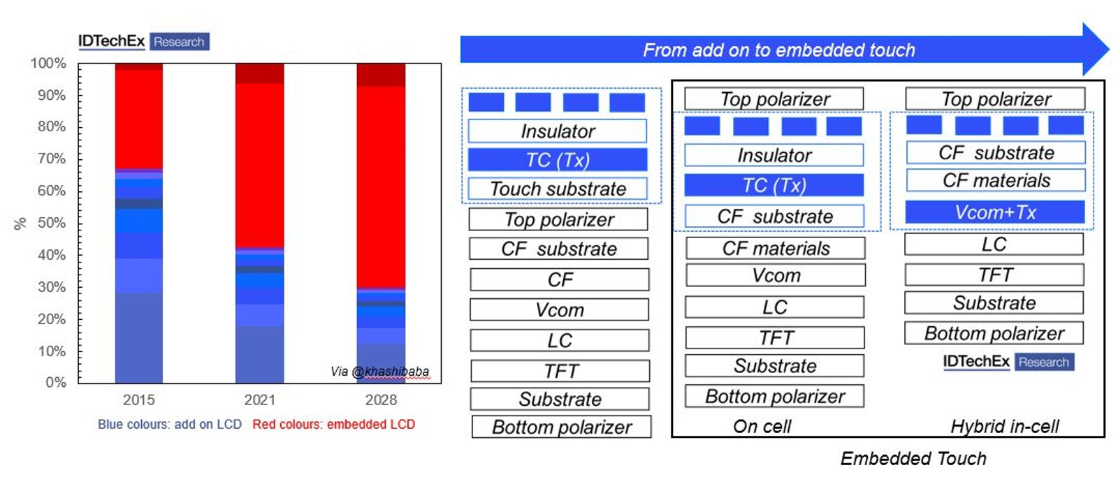 Transparent conductive films: always a step behind the curve