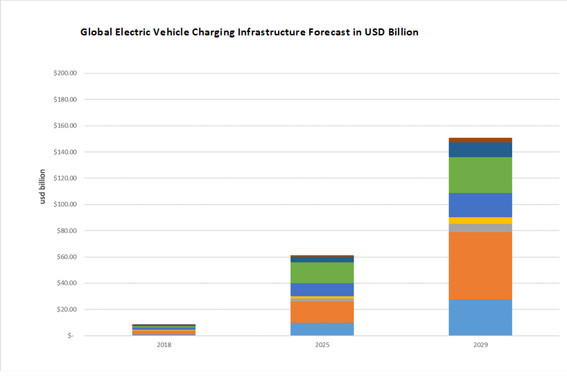 Electric Vehicle Charging Infrastructure 2019 2029 Forecast Technologies And Players Idtechex