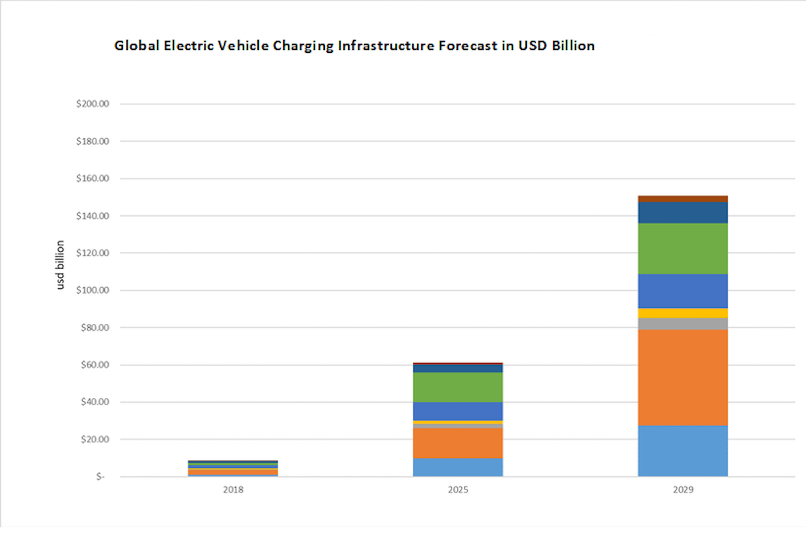 Electric Vehicle Charging Infrastructure 2019-2029: Forecast