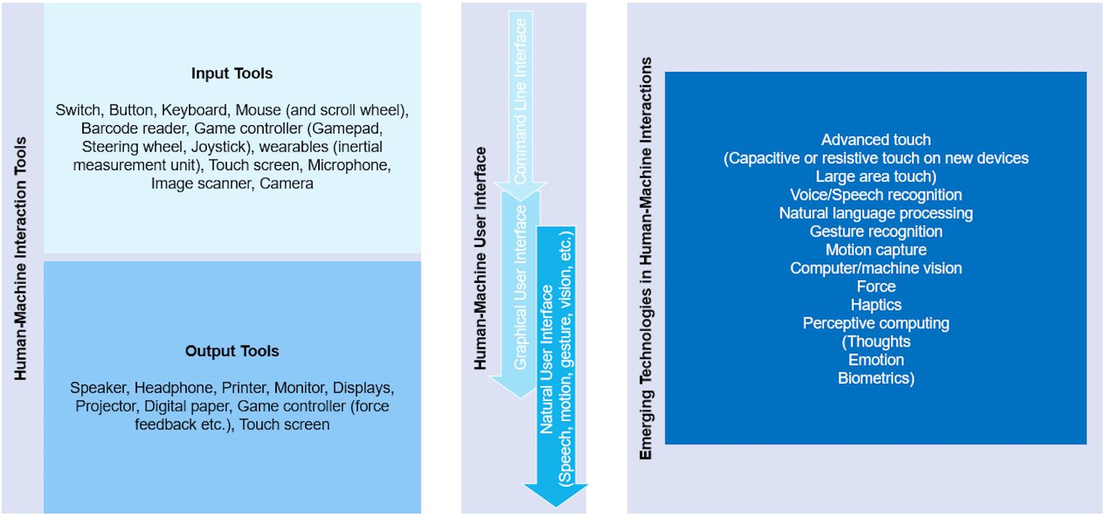 Voice, Speech, Conversation-Based User Interfaces 2019-2029