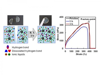 Strong and self-healing ion gels