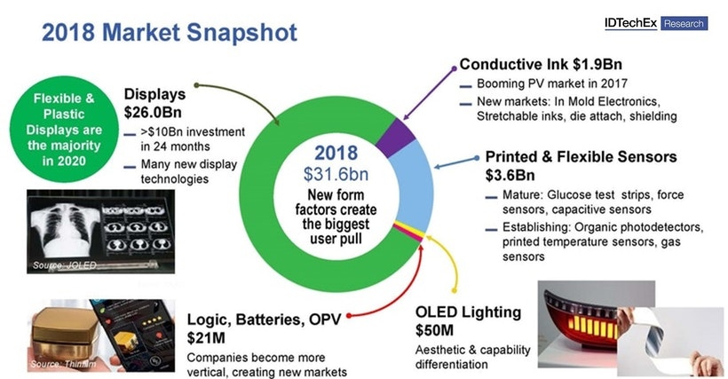 Printed Flexible And Organic Electronics 2018 Market Snapshot