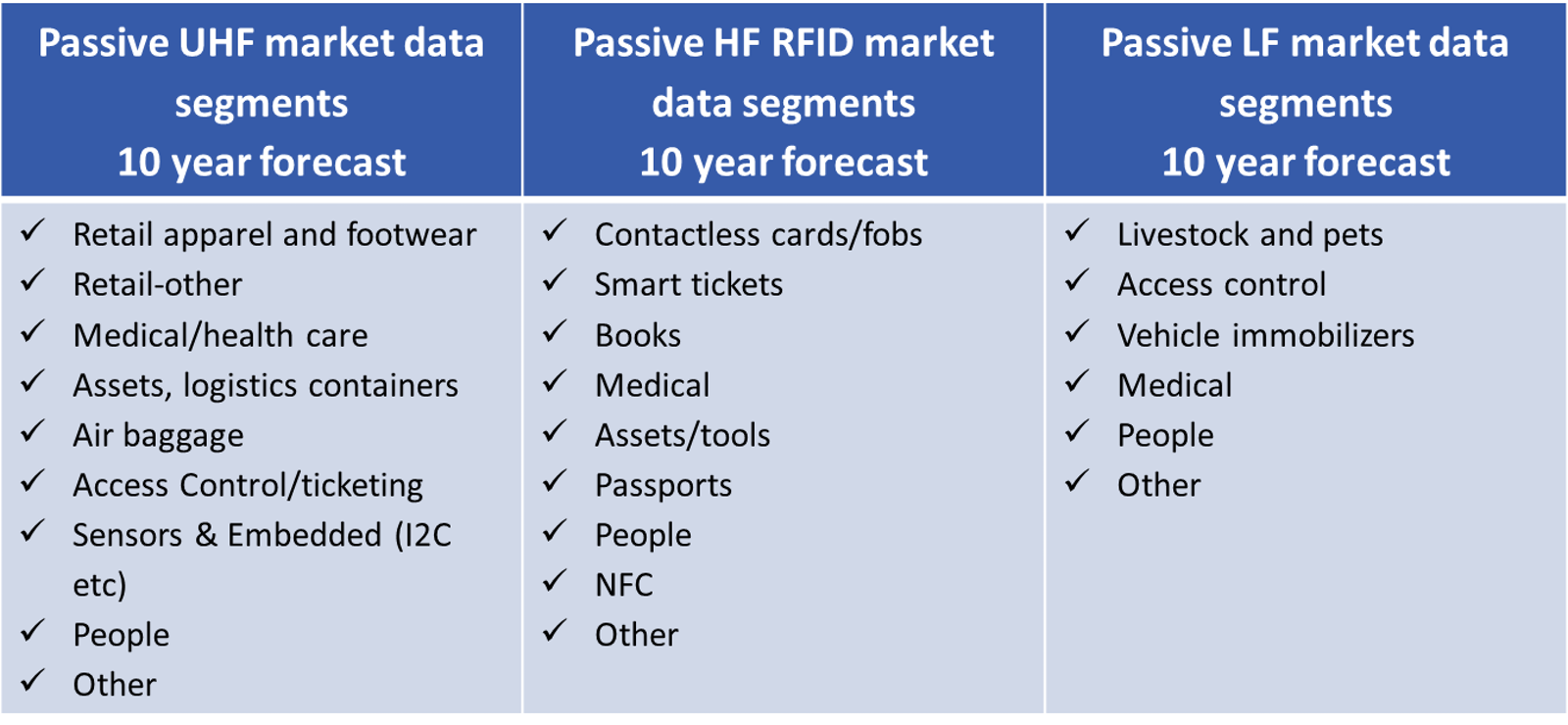 RFID Forecasts, Players and Opportunities 2018-2028: IDTechEx
