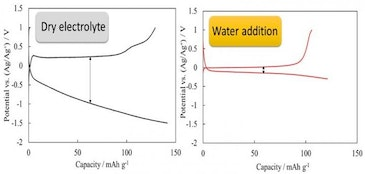 Structure of electrolyte controls battery performance