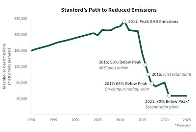Stanford University to go 100 percent solar by 2021