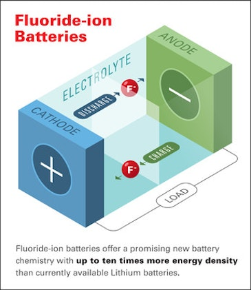 Breakthrough battery chemistry from Honda Research