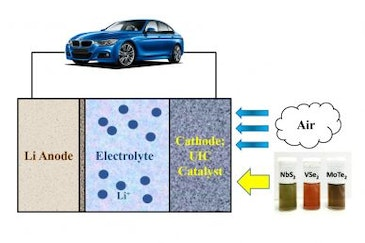 2D materials may enable EVs to get 500 miles on a single charge