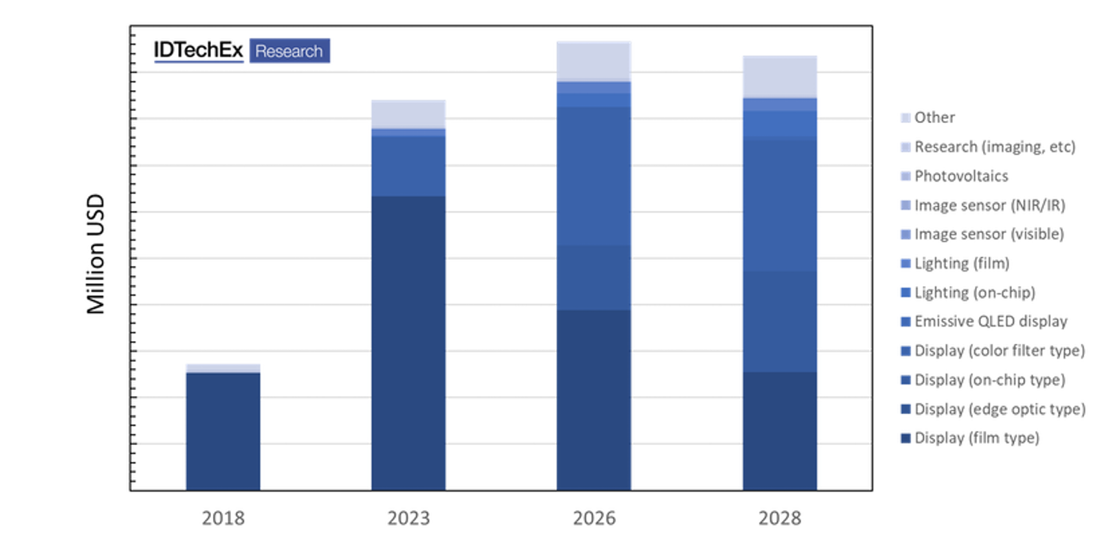 Quantum Dot Materials and Technologies 2019-2029: Trends