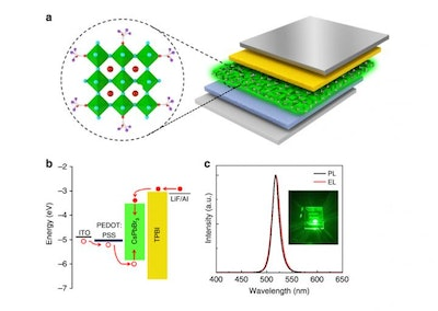 Improving stability and optical properties of perovskite films