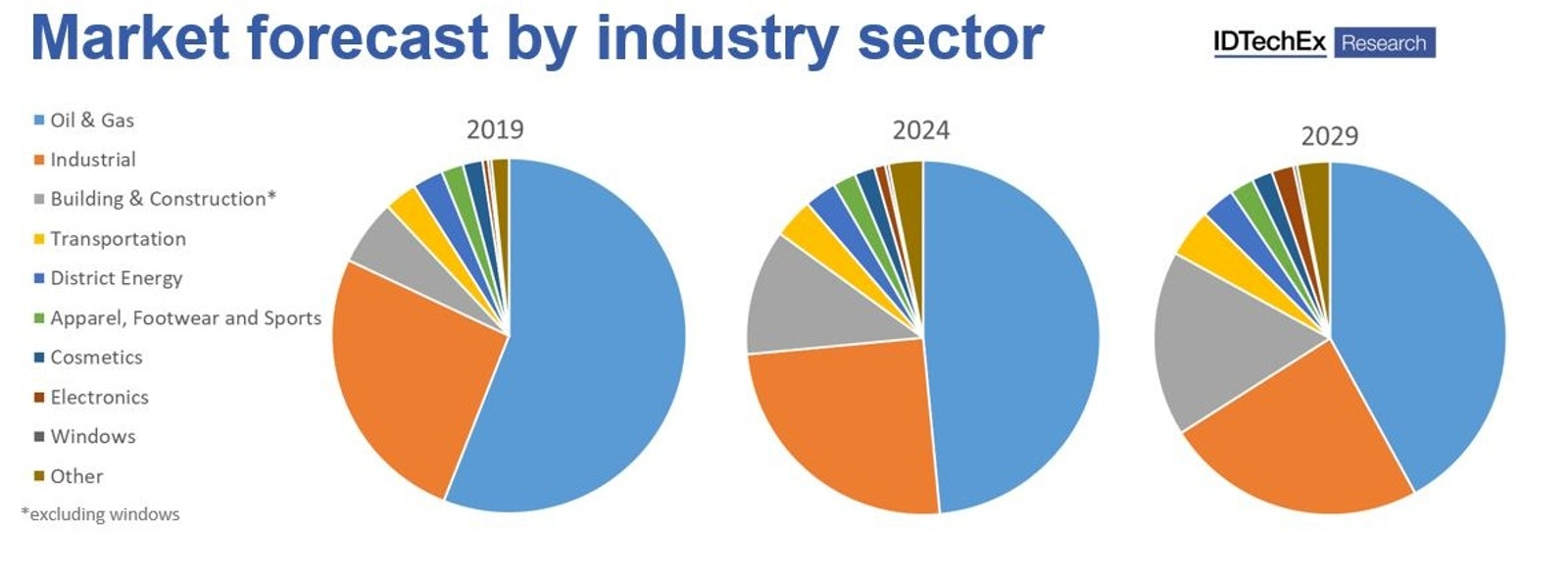 Why isn't the aerogel industry booming? | IDTechEx Research