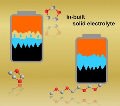 Advances point the way to smaller, safer batteries