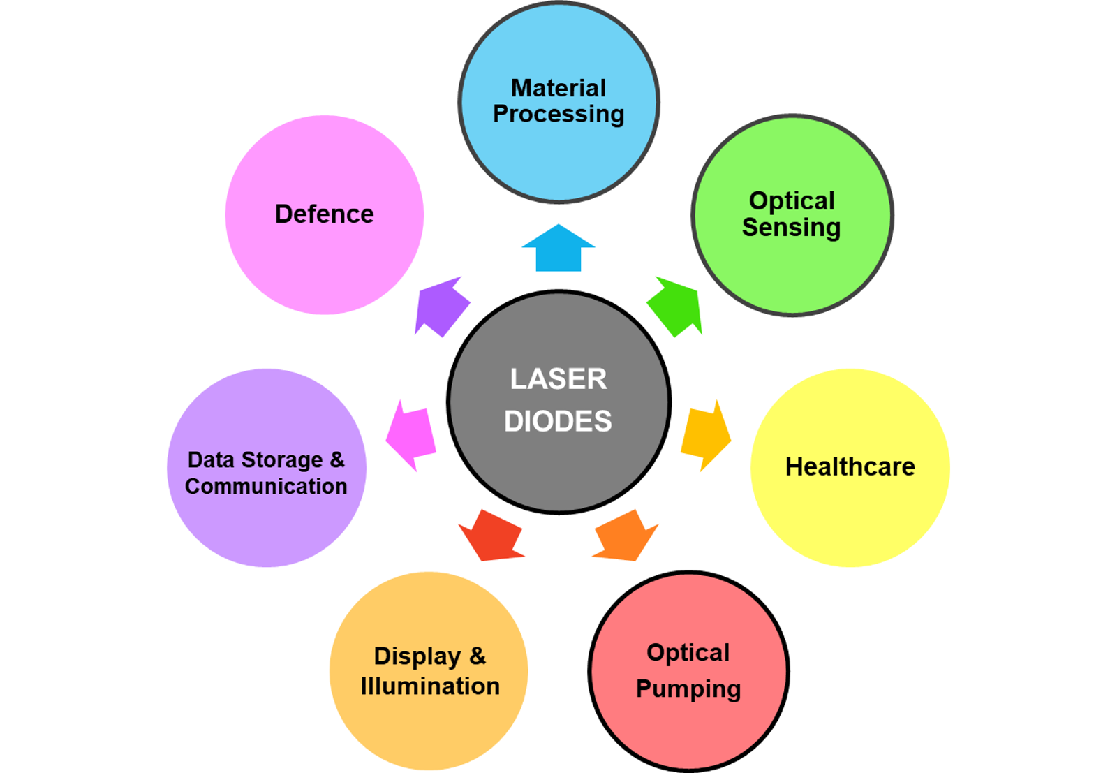 Laser Diodes & Direct Diode Lasers 2019-2029: Technologies
