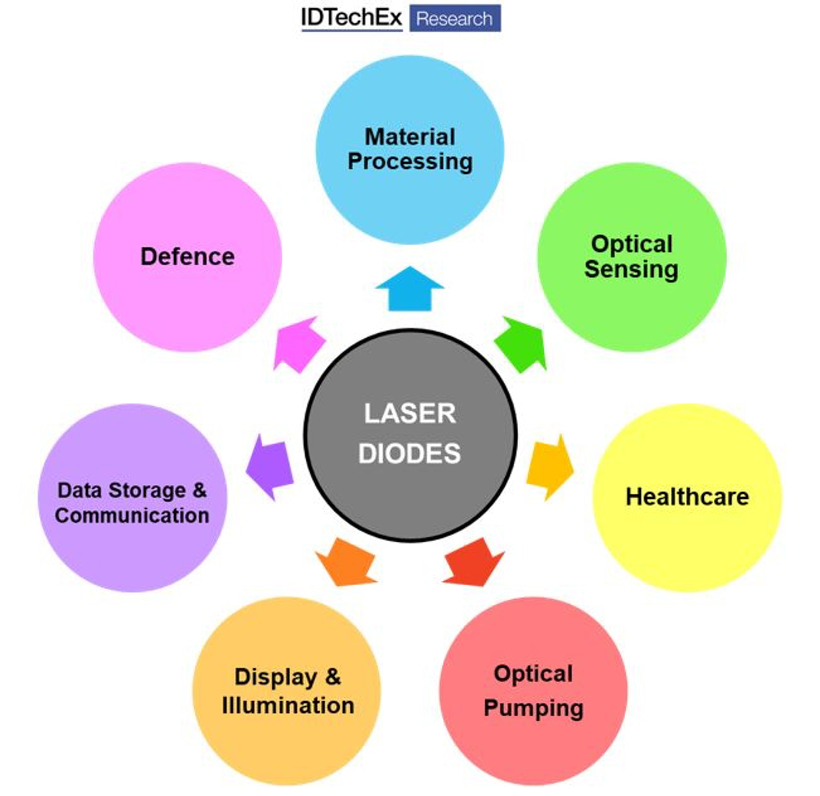 Emerging Laser Machines and Sensors Transform Vehicles and