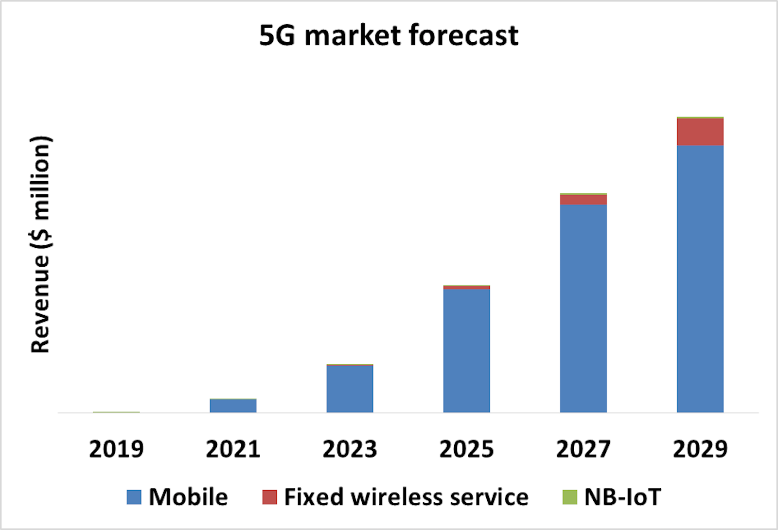 5G Technology, Market and Forecasts 2019-2029: IDTechEx