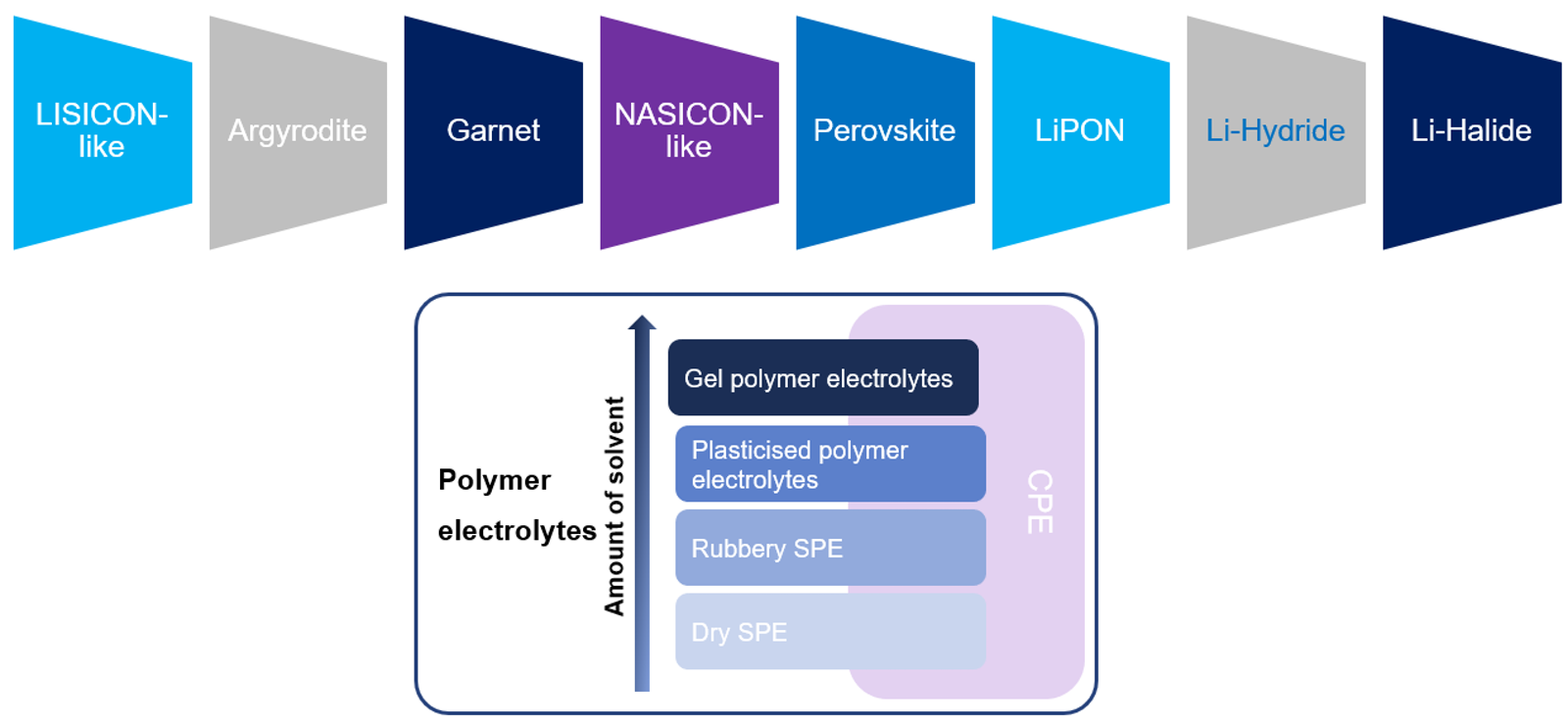 Solid-State and Polymer Batteries 2019-2029: Technology